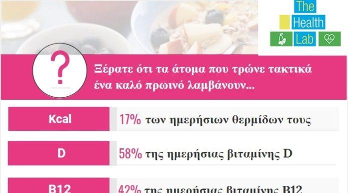 Πρωινό και κακές διατροφικές συνήθειες