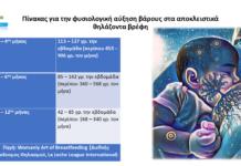 Πίνακας για την φυσιολογική αύξηση βάρους στα αποκλειστικά θηλάζοντα βρέφη